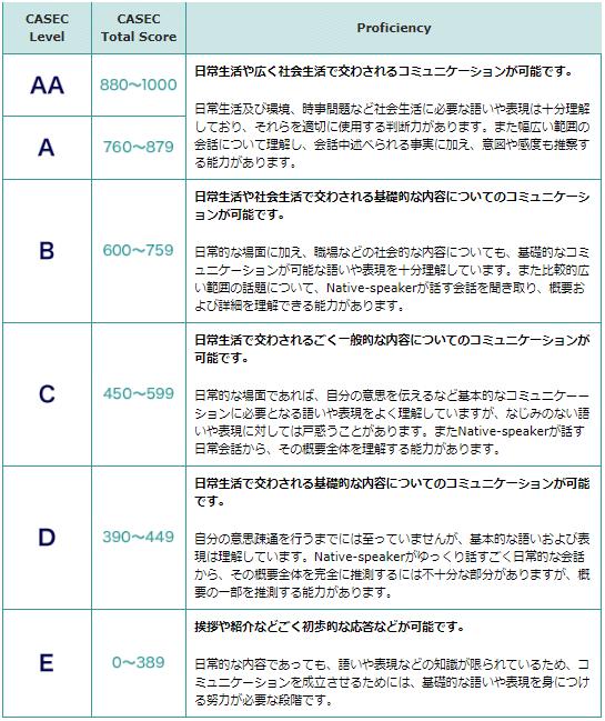 CASEC 点数別の英語レベル