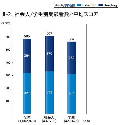 TOEIC大学生の平均点